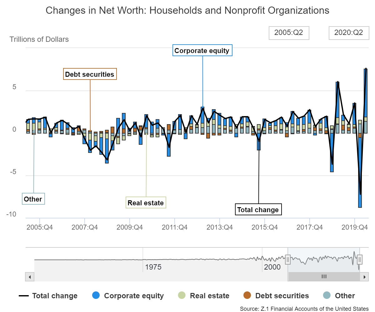 Changes in Net Worth: Households and Nonprofit Organizations, 1952 - 2020